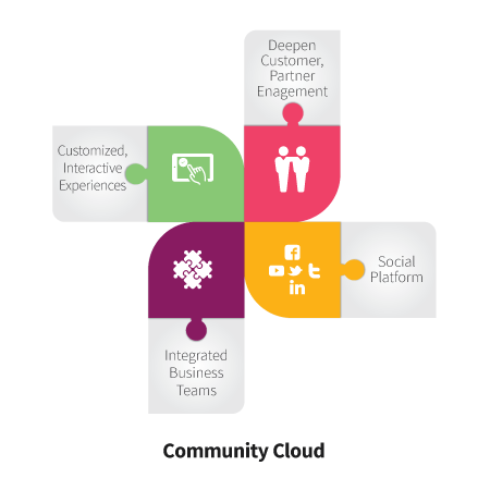 Community cloud infographic