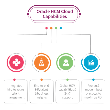 Oracle HCM  infographic