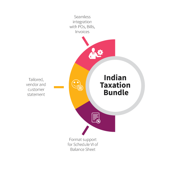 Inspirria-Indian-Taxation-Bundle infographic