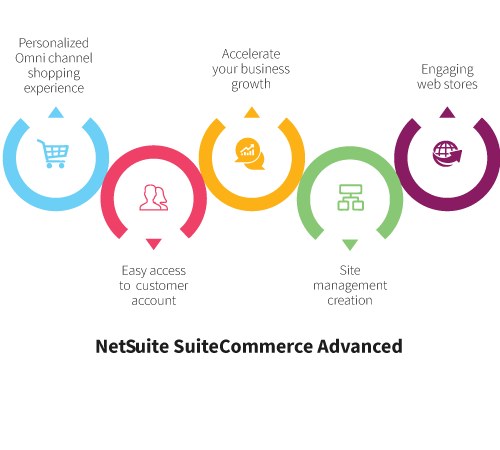 NetsuiteSuite-Commerce-Advanced infographic