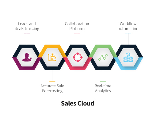 Sales cloud infographic