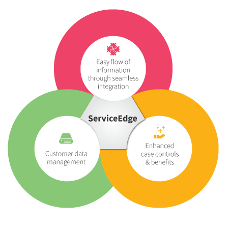 ServiceEdge infographic